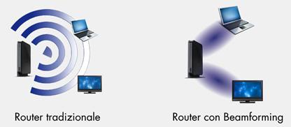 WiFi beamforming