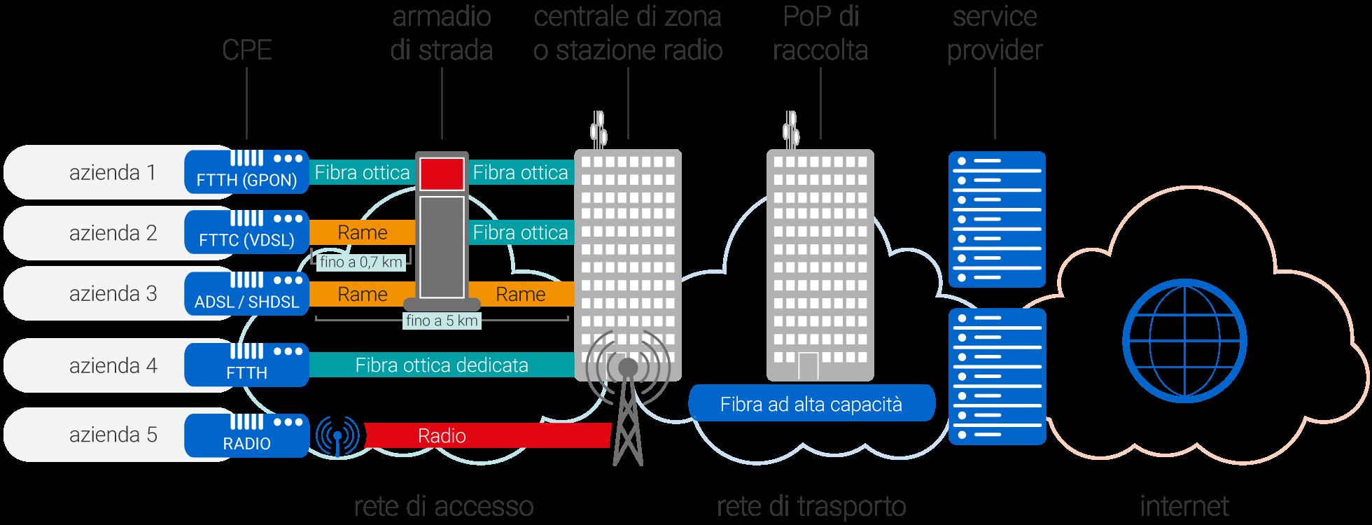 Fibra ottica e ADSL